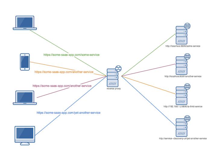 Using Netflix Zuul As a Reverse Proxy / API Gateway   Björn Wilmsmann
