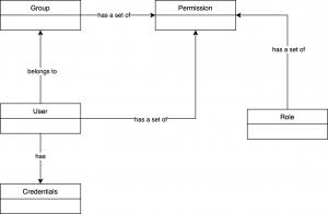 IAM domain model