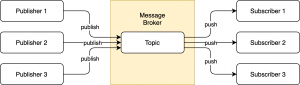 Message broker - publishers publish items to a topic, which subscribers can subscribe to