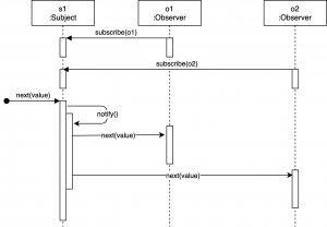 Observer pattern - observers subscribe to a subject and get notified by the subject when something happens